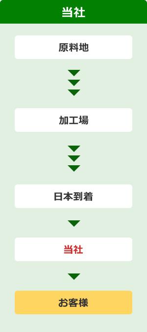 当社の納品フロー図
